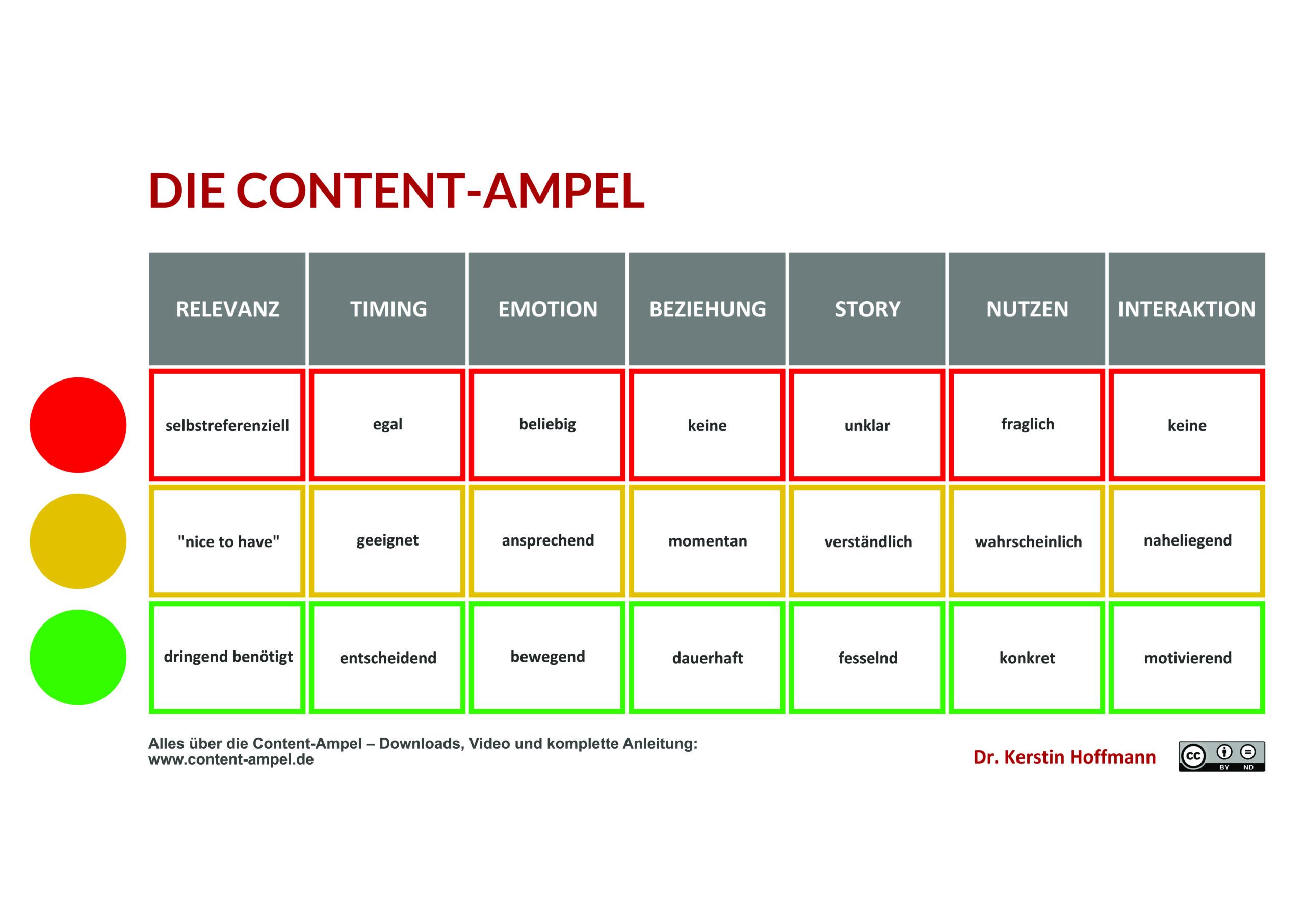 Die Content-Ampel hilft beim Texten fürs Content Marketing