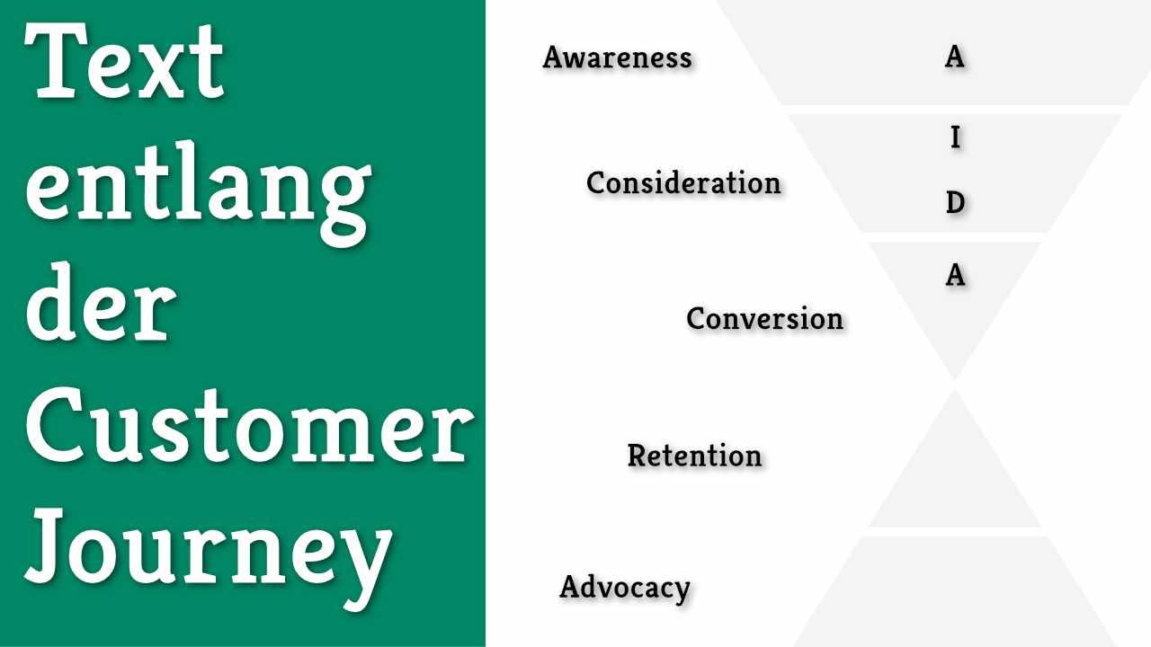 Texten fürs Content Marketing